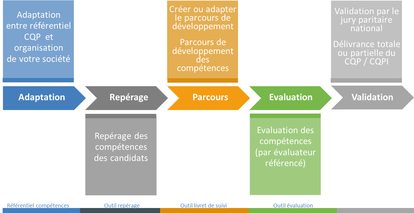 Processus de validation CQP